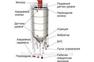 Силос для цементу 22 тонн