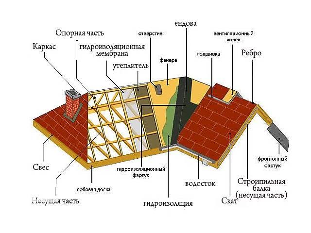 бу Консультацыя кровли, сметы в Киеве