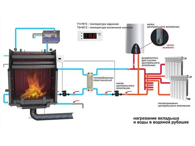 бу Проектирование, монтаж и подключение систем отопления на твердом топливе  в Украине