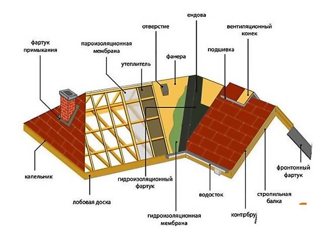 купить бу Ремонт крыш  в Украине