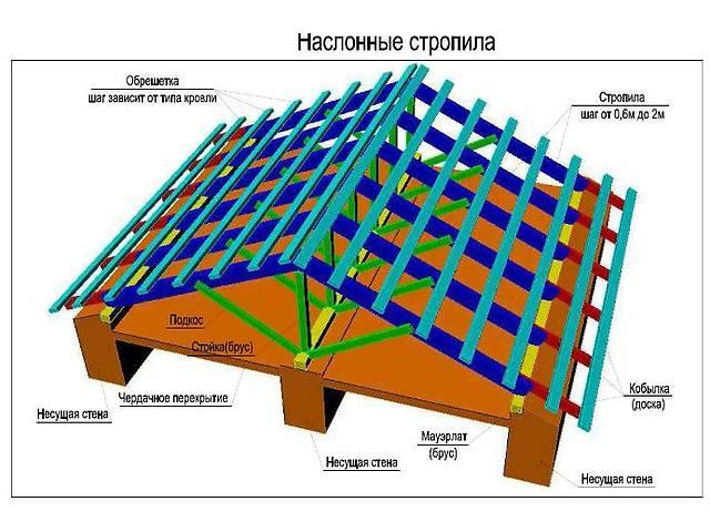 продам Строительные,отделочные работы. бу  в Украине