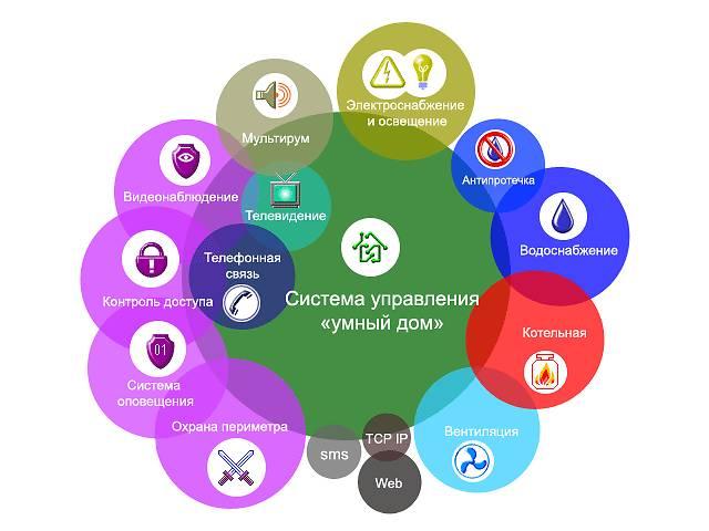 Система умный дом, управление освещением- объявление о продаже   в Украине