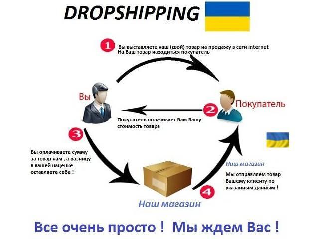 Интернет магазин мягких игрушек - дропшиппинг- объявление о продаже  в Черноморске (Ильичевск)